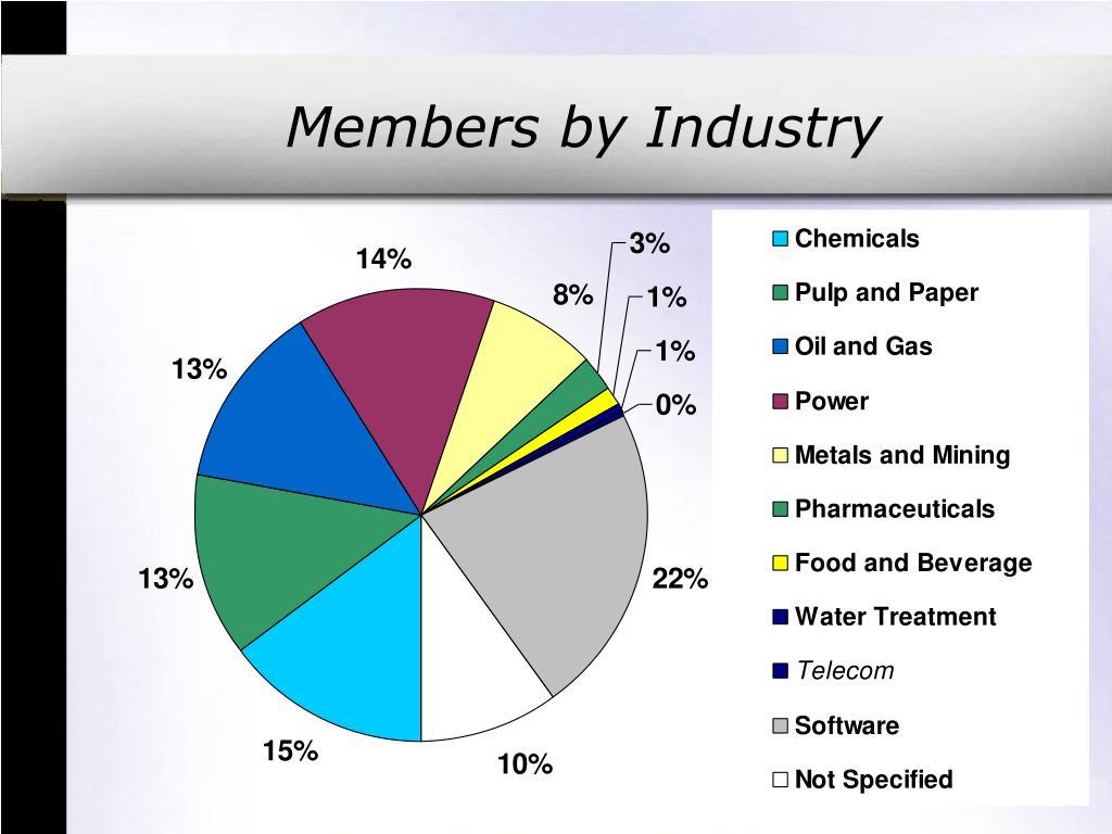Members by Industry