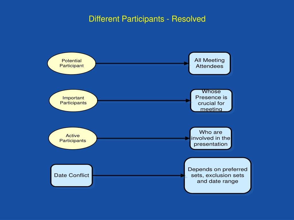 Different Participants - Resolved