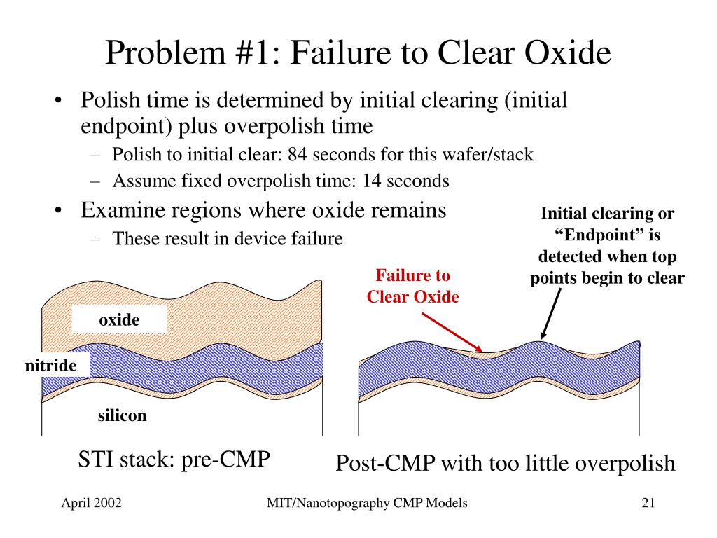 Problem #1: Failure to Clear Oxide