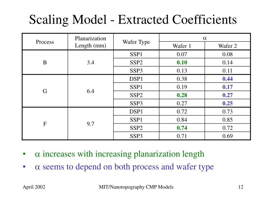 Scaling Model - Extracted Coefficients