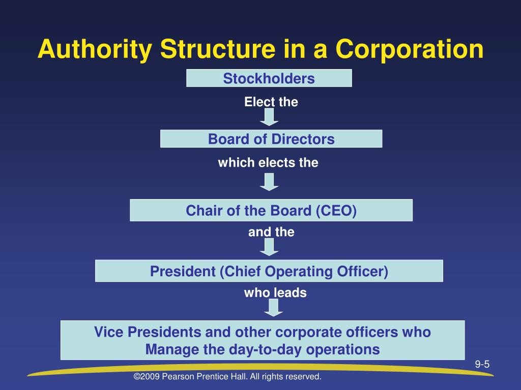 Authority Structure in a Corporation