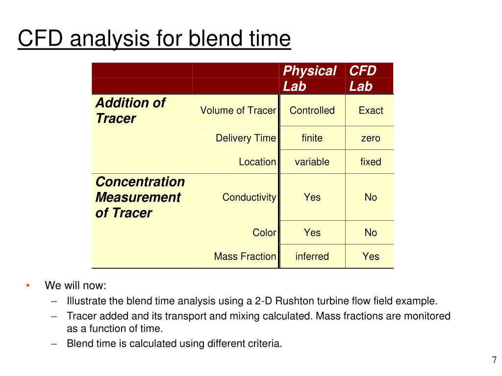 CFD analysis for blend time