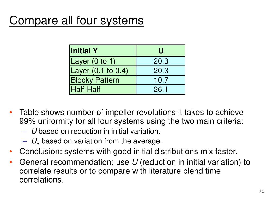 Compare all four systems