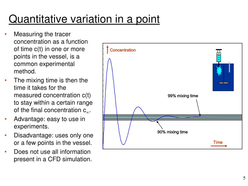 Quantitative variation in a point