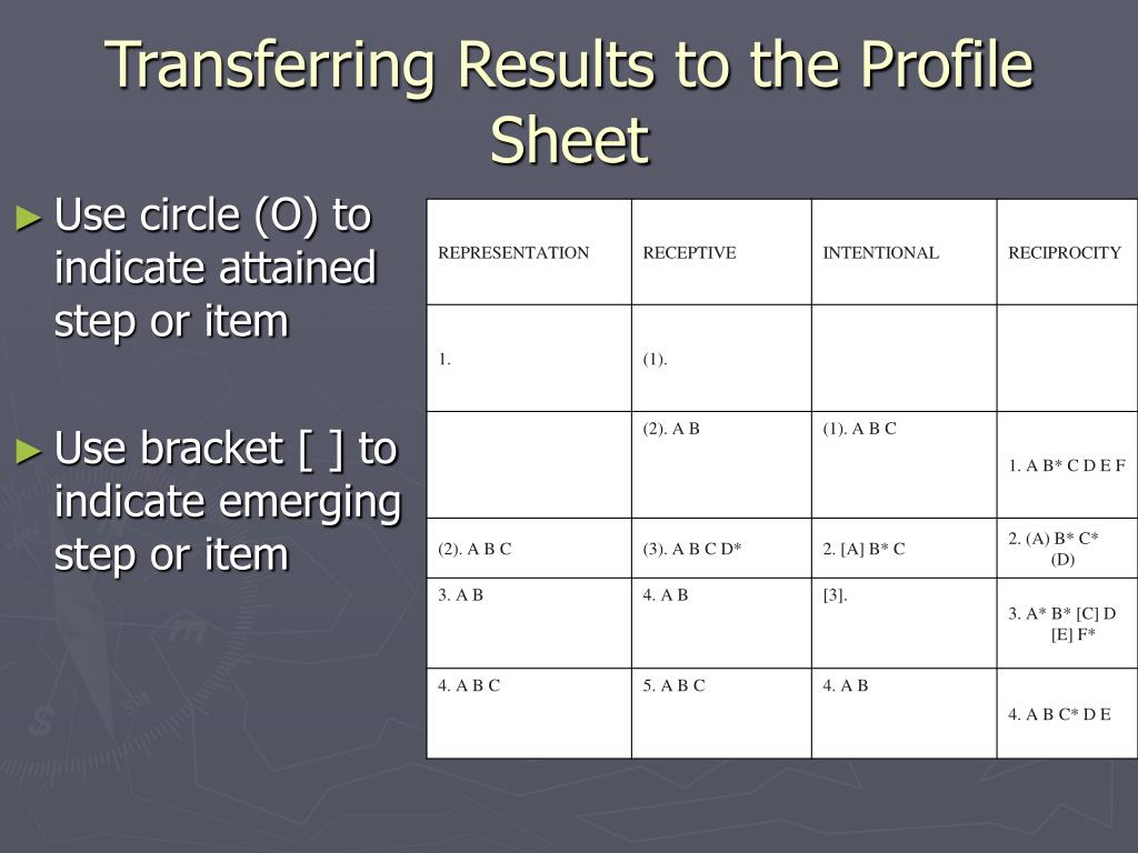 Transferring Results to the Profile Sheet