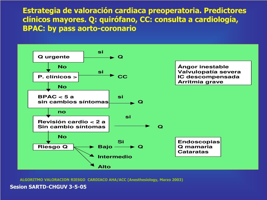 Estrategia de valoración cardiaca preoperatoria. Predictores clínicos mayores. Q: quirófano, CC: consulta a cardiología, BPAC: by pass aorto-coronario
