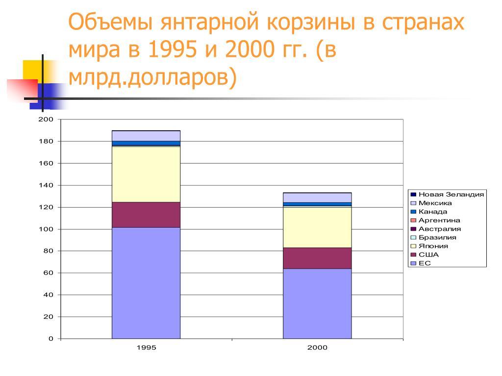 Объемы янтарной корзины в странах мира в 1995 и 2000 гг. (в млрд.долларов)