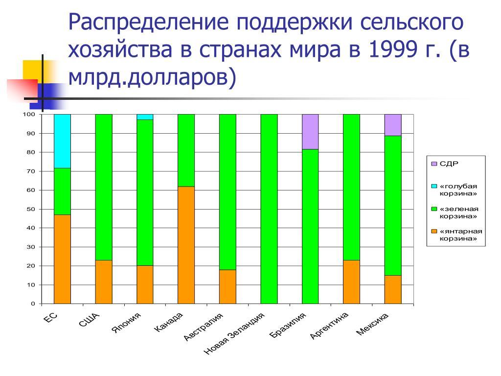 Распределение поддержки сельского хозяйства в странах мира в 1999 г. (в млрд.долларов)