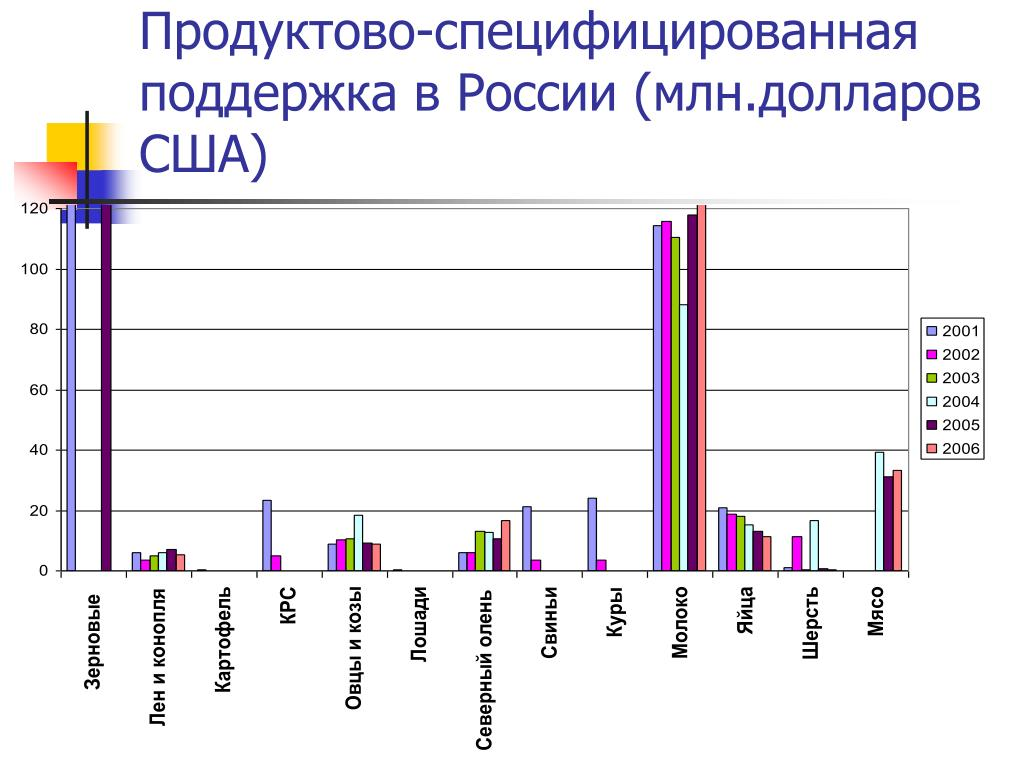 Продуктово-специфицированная поддержка в России (млн.долларов США)