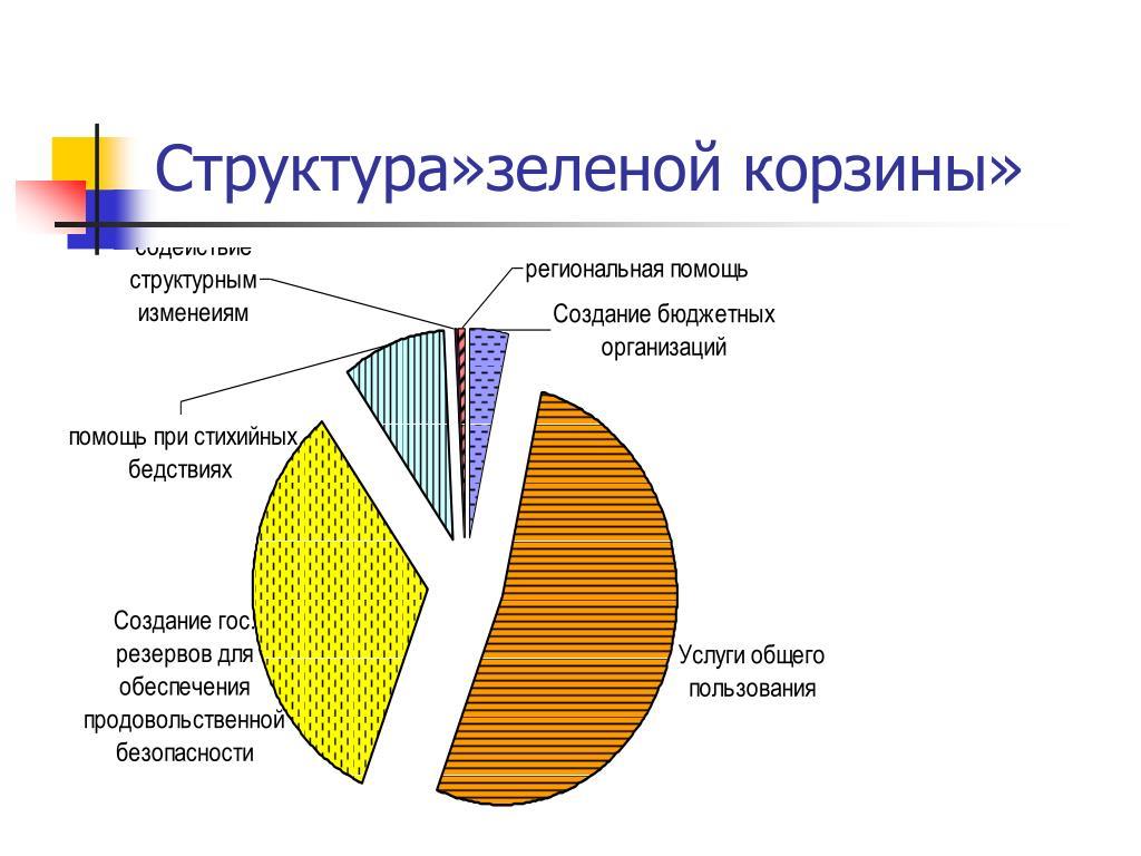 Структура»зеленой корзины»