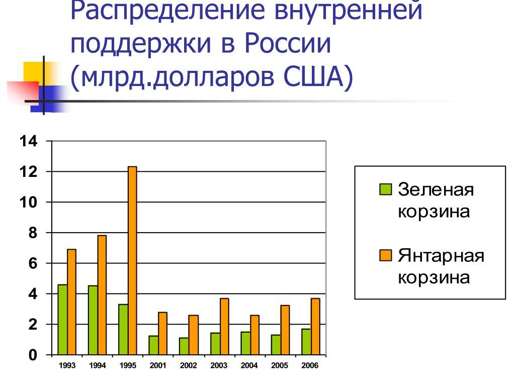 Распределение внутренней поддержки в России (млрд.долларов США)