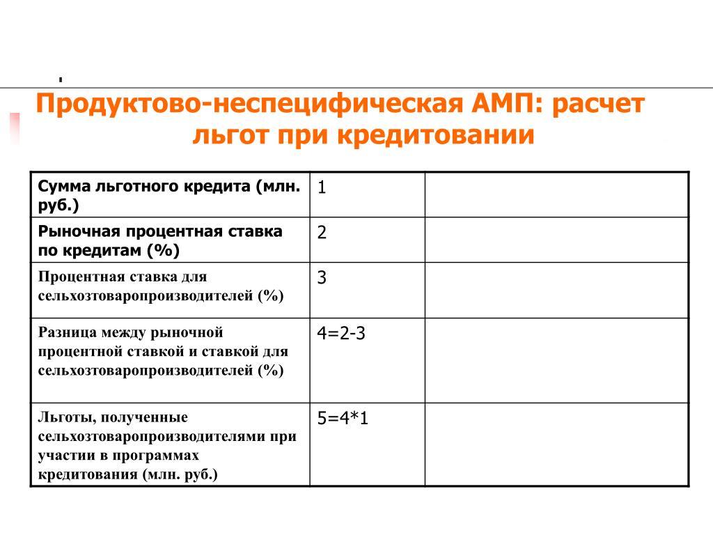 Продуктово-неспецифическая АМП: расчет льгот при кредитовании