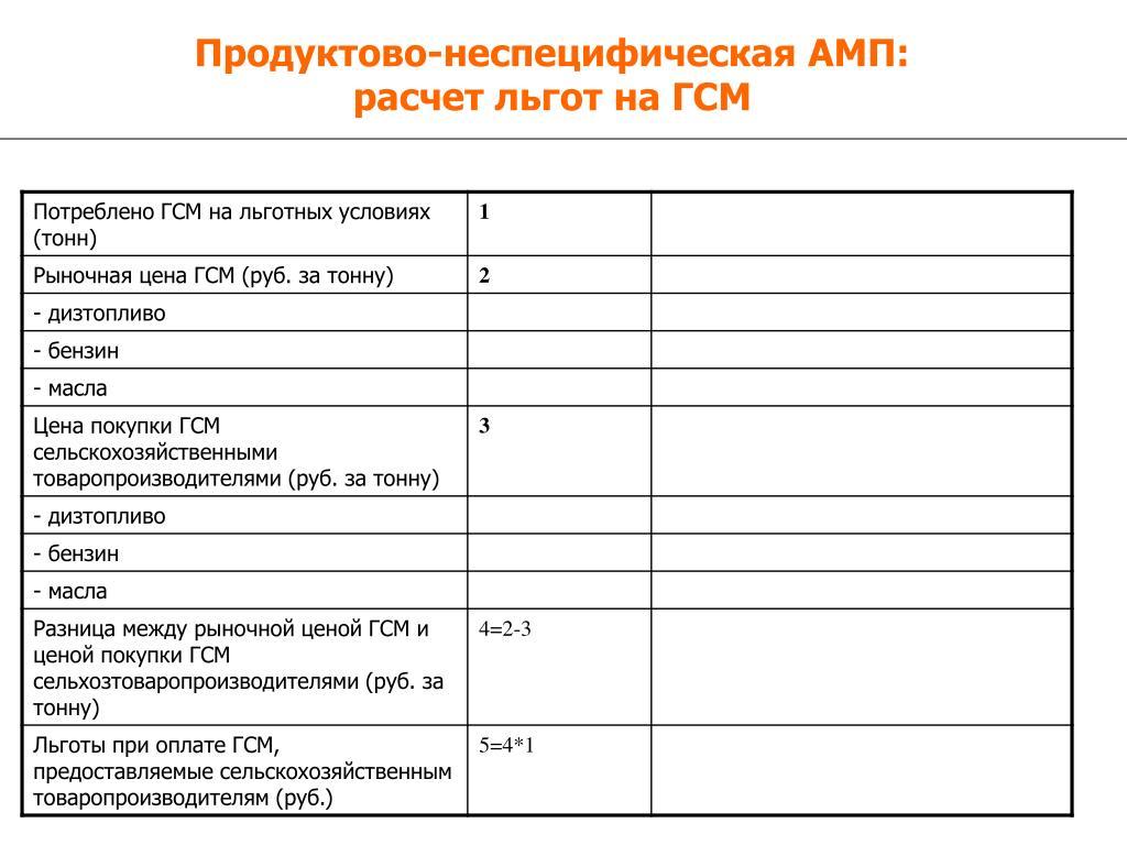 Продуктово-неспецифическая АМП:
