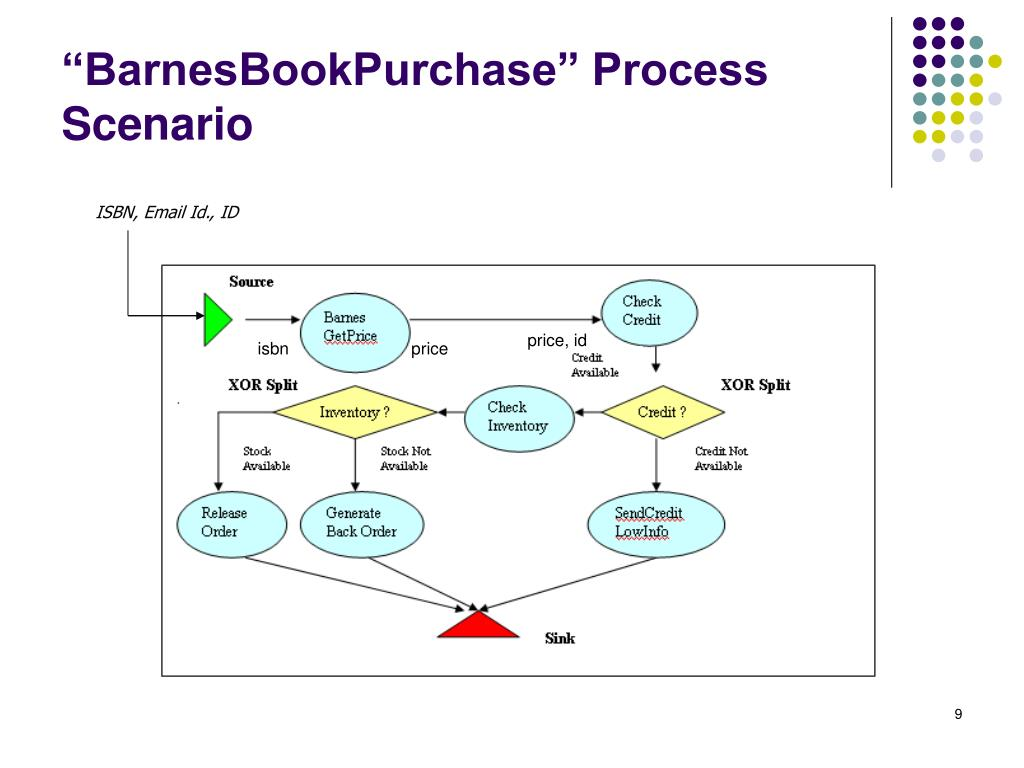 """BarnesBookPurchase"" Process Scenario"