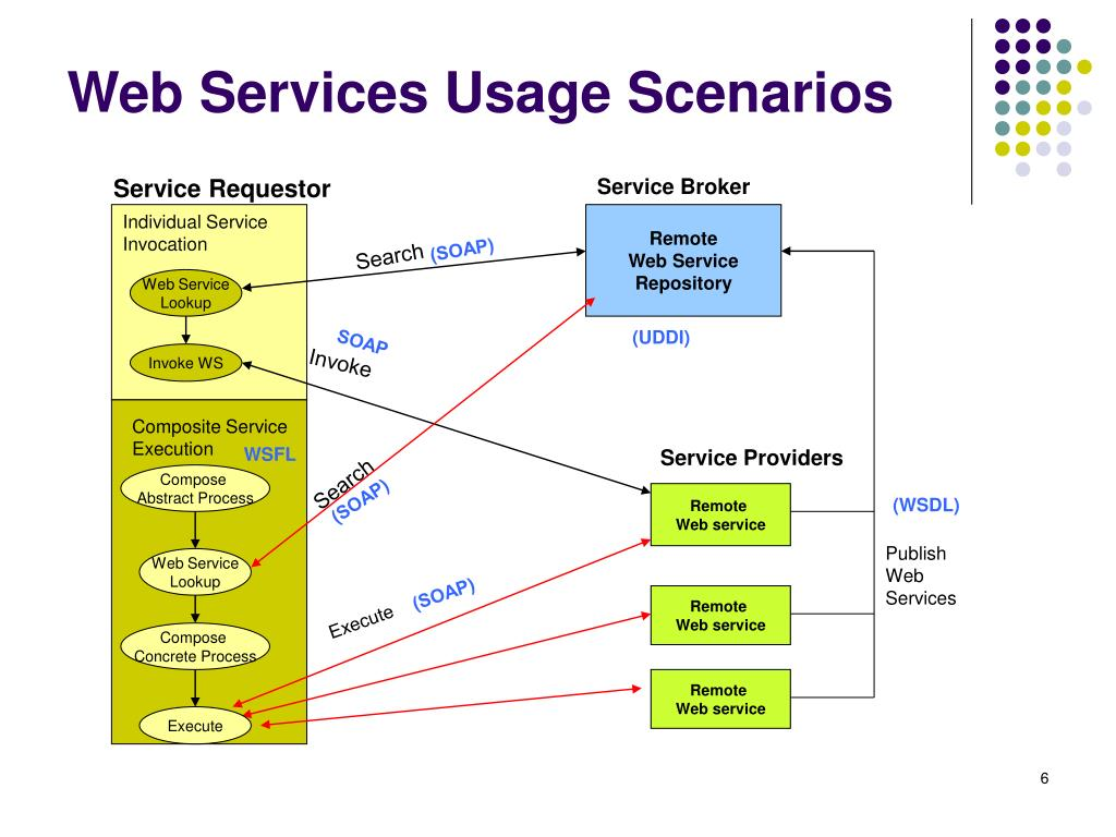 Web Services Usage Scenarios