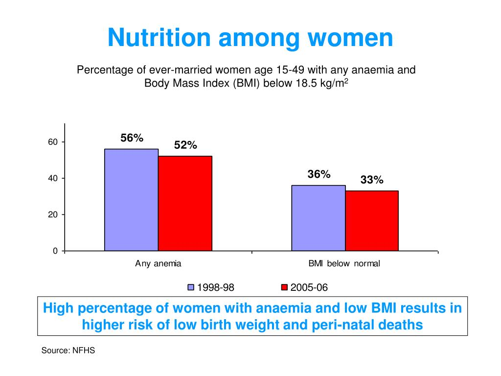Nutrition among women