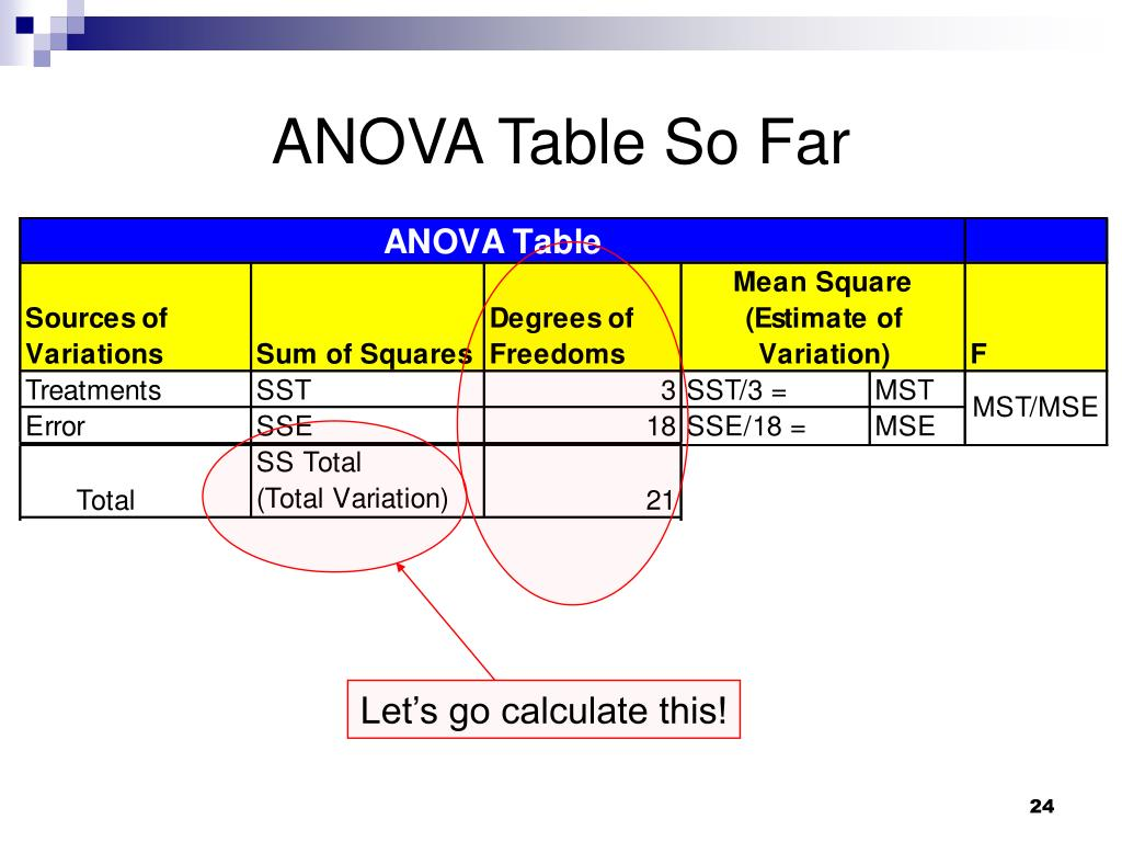 ANOVA Table So Far
