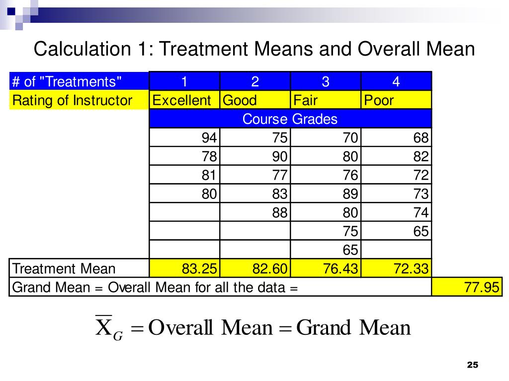 Calculation 1: Treatment Means and Overall Mean