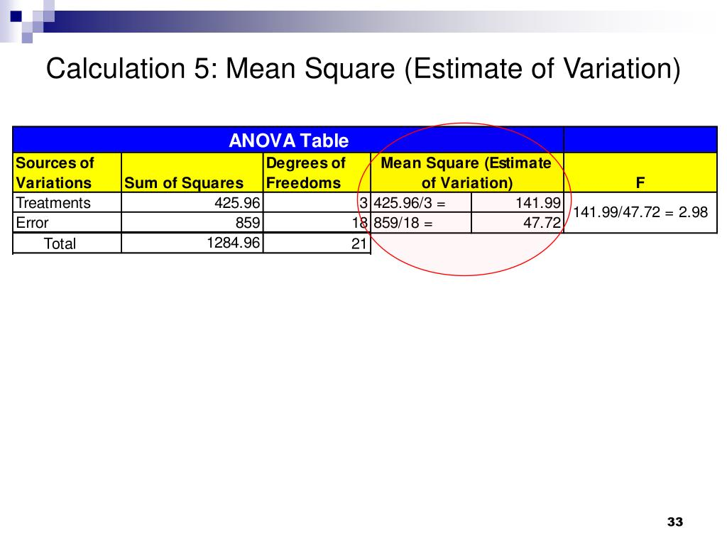 Calculation 5: Mean Square (Estimate of Variation)