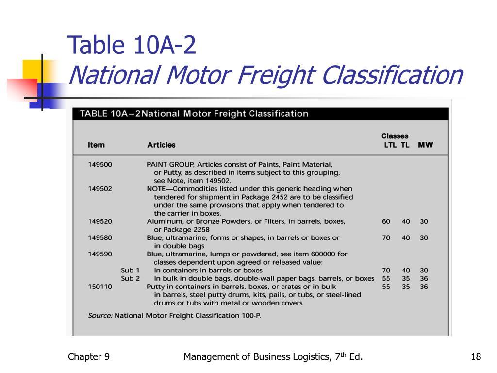 Table 10A-2