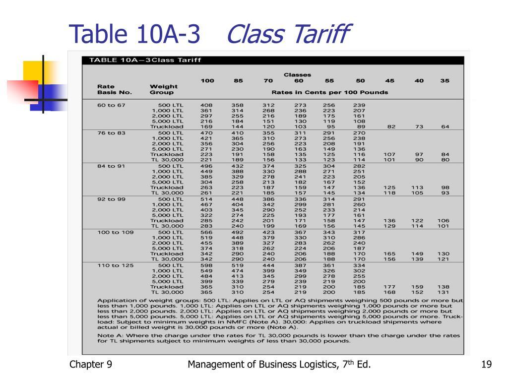 Table 10A-3