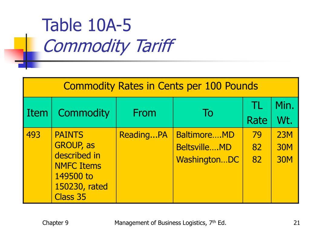 Table 10A-5