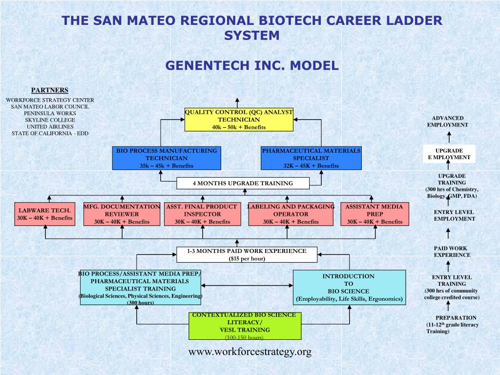 THE SAN MATEO REGIONAL BIOTECH CAREER LADDER SYSTEM