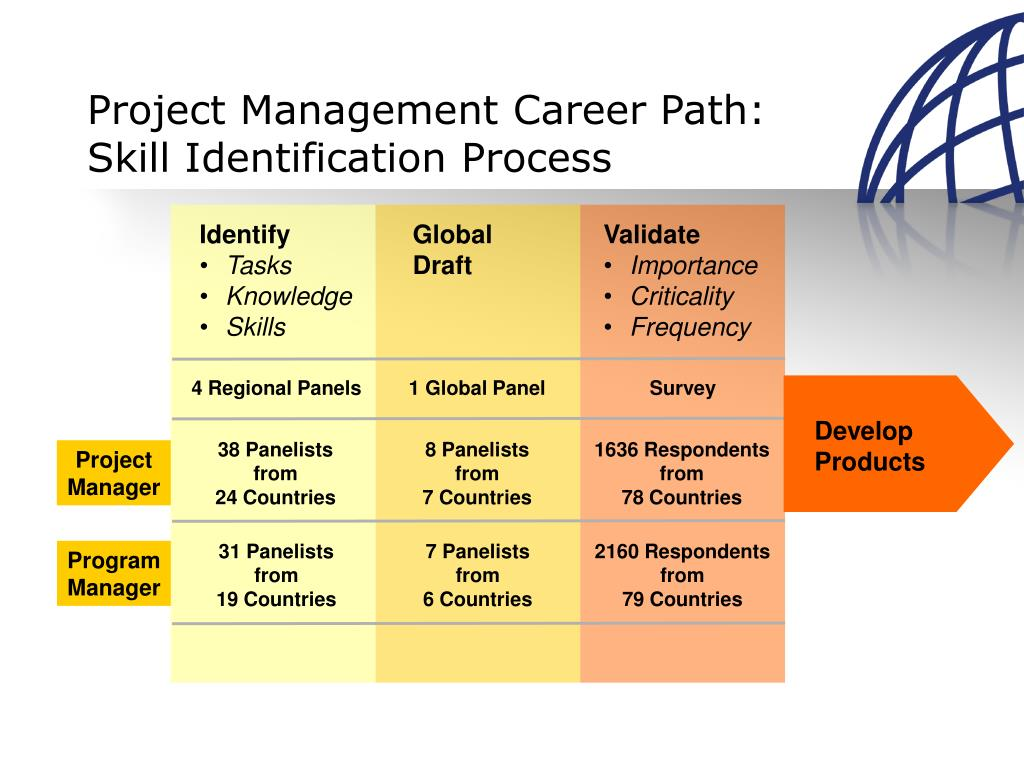 process identification Projective identification (or pi) is a psychological term was first introduced by melanie klein of the object relations school of psychoanalytic thought in 1946 it refers to a psychological process in which a person will project a thought or belief that they have onto a second person.