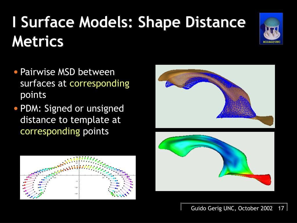 Pairwise MSD between surfaces at