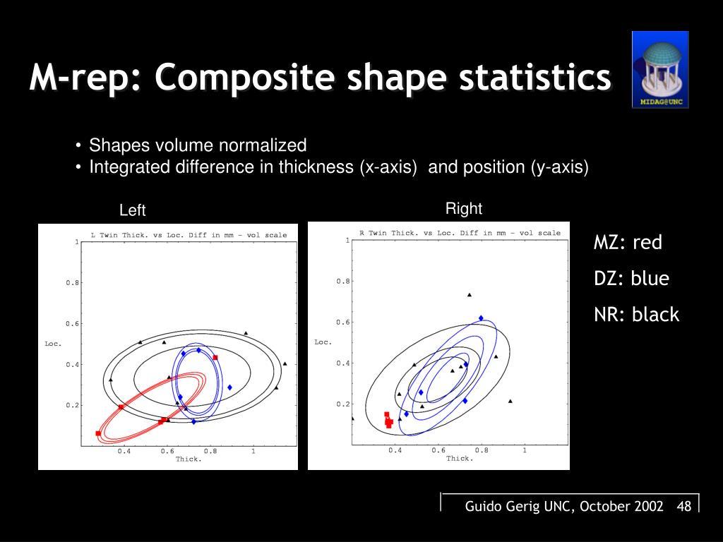 M-rep: Composite shape statistics