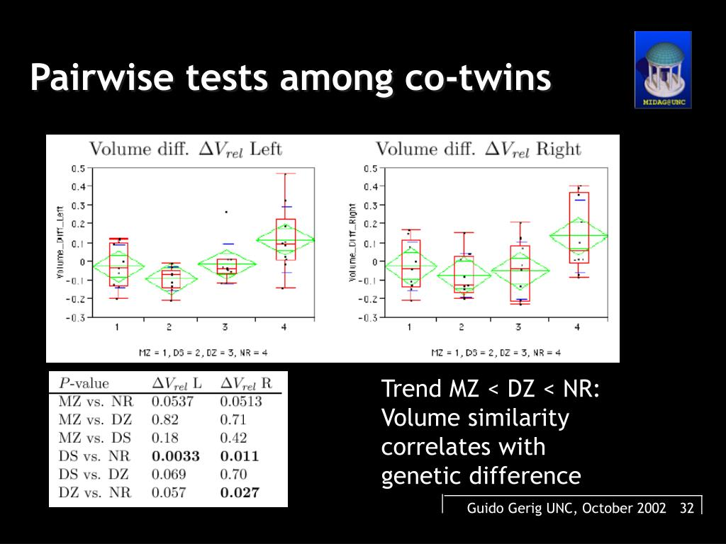 Pairwise tests among co-twins