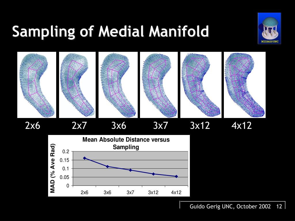 Sampling of Medial Manifold