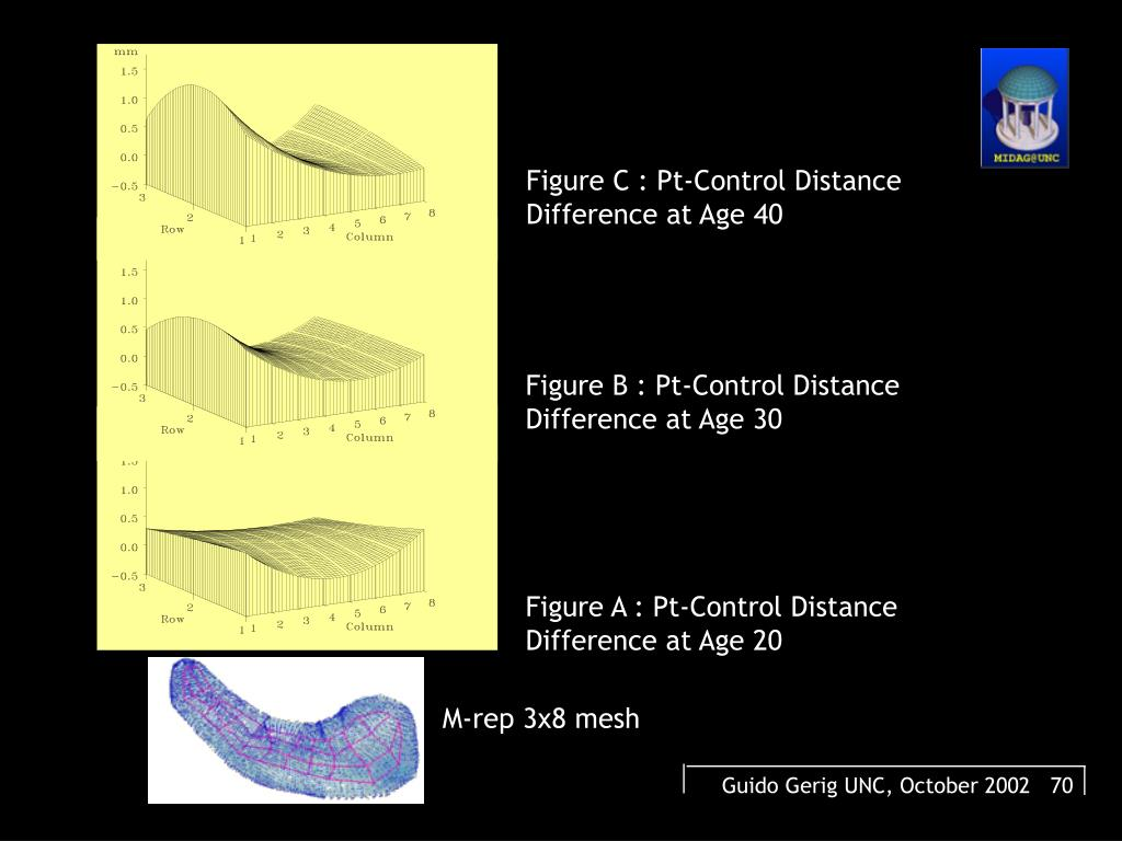 Figure C : Pt-Control Distance Difference at Age 40