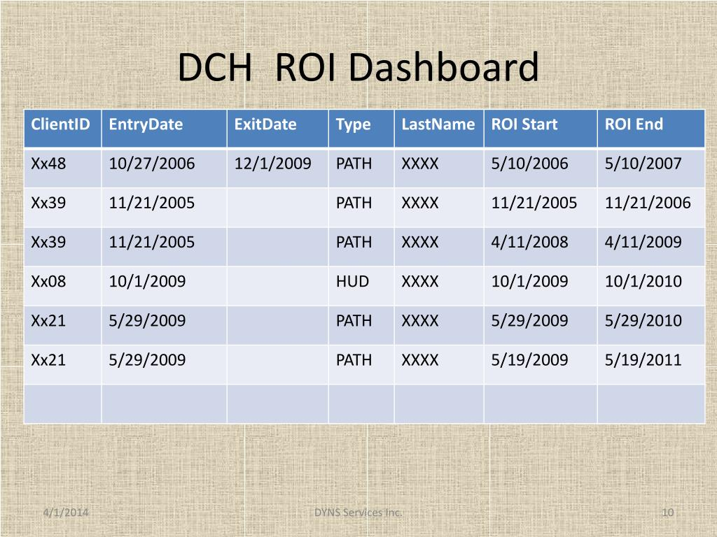 DCH  ROI Dashboard