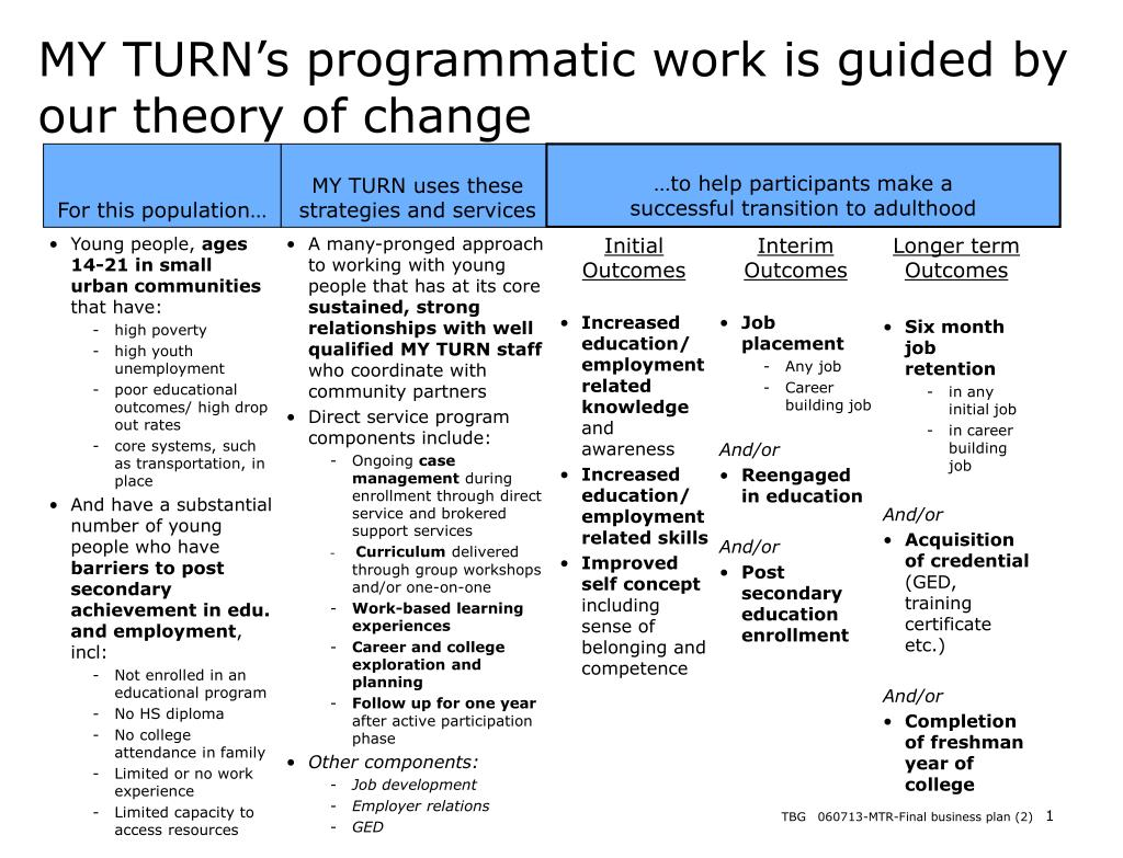 MY TURN's programmatic work is guided by our theory of change