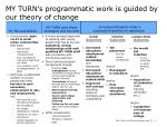 my turn s programmatic work is guided by our theory of change
