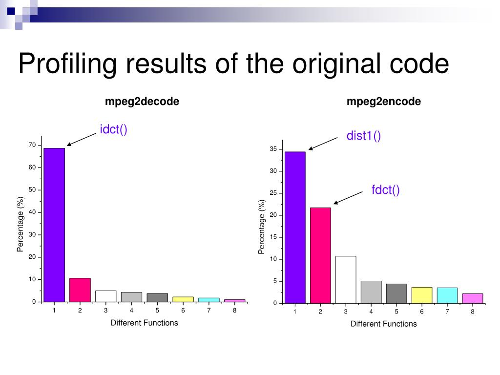 Profiling results of the original code