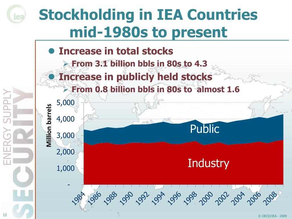 Increase in total stocks