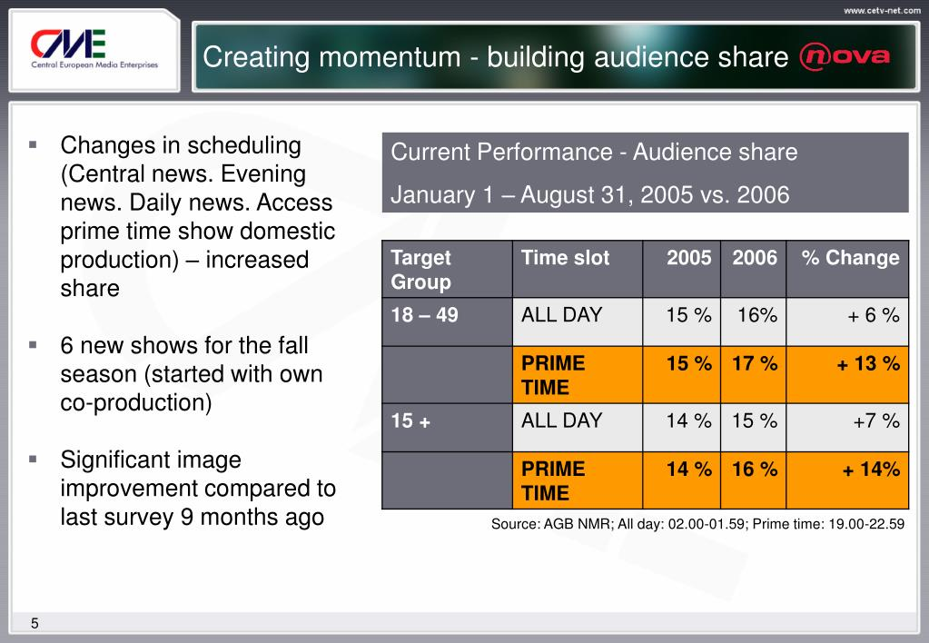 Creating momentum - building audience share