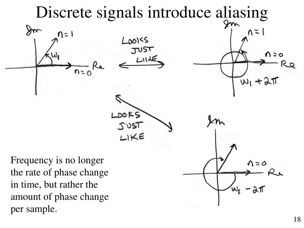 Discrete signals introduce aliasing