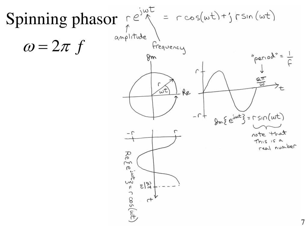 Spinning phasor