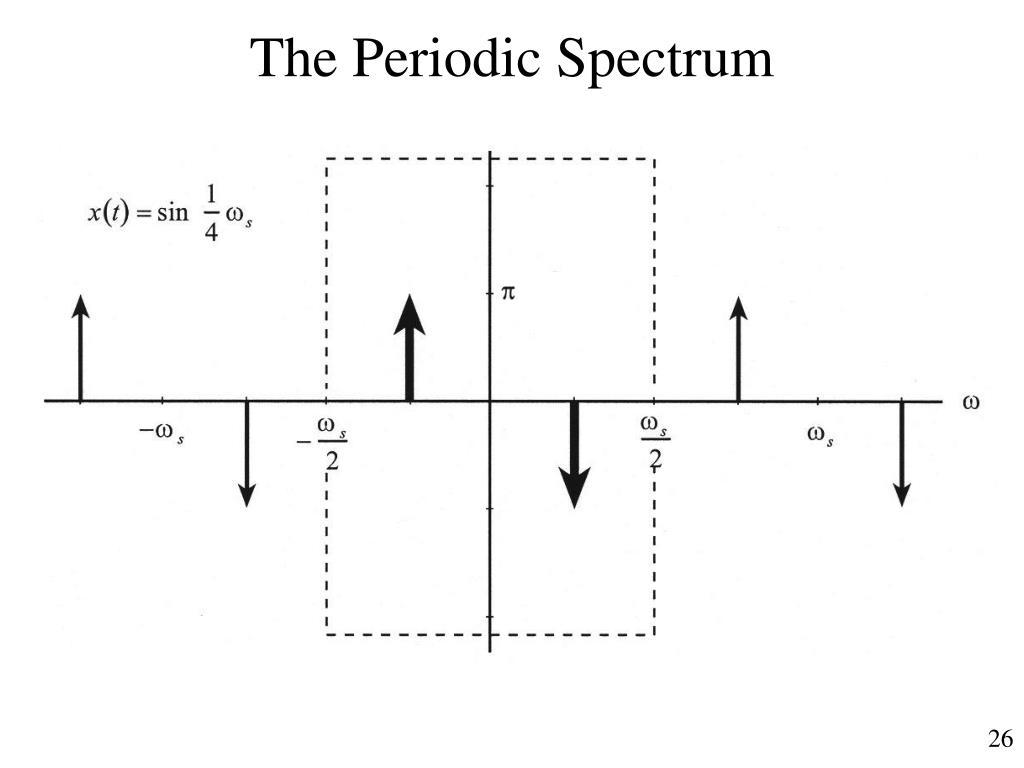 The Periodic Spectrum