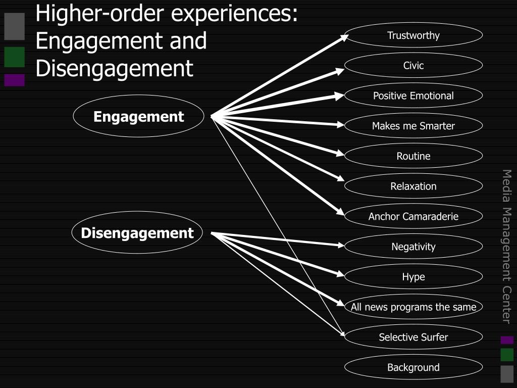 Higher-order experiences:  Engagement and Disengagement