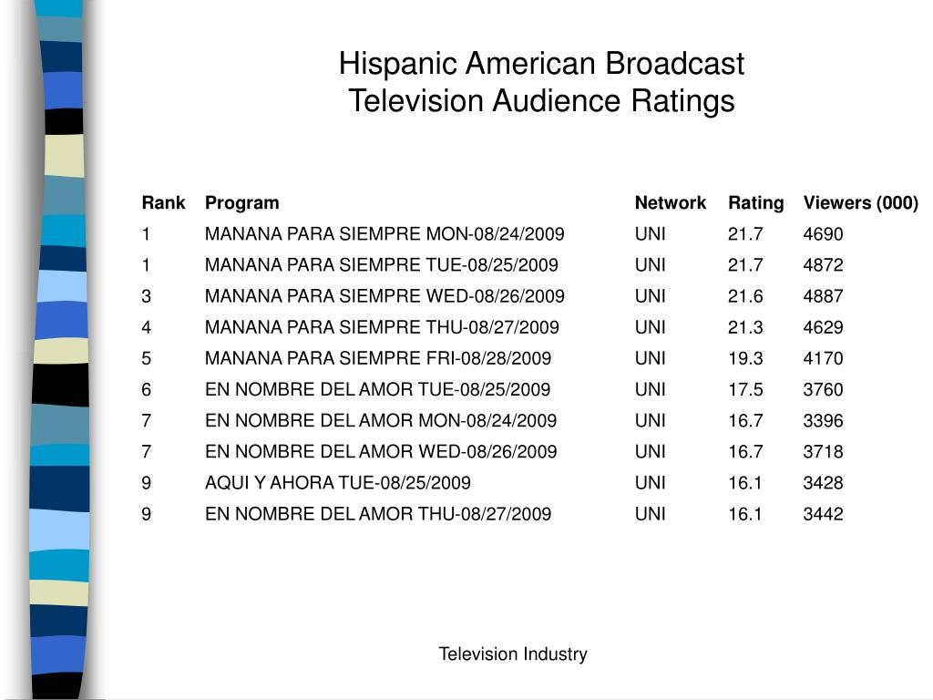 Hispanic American Broadcast