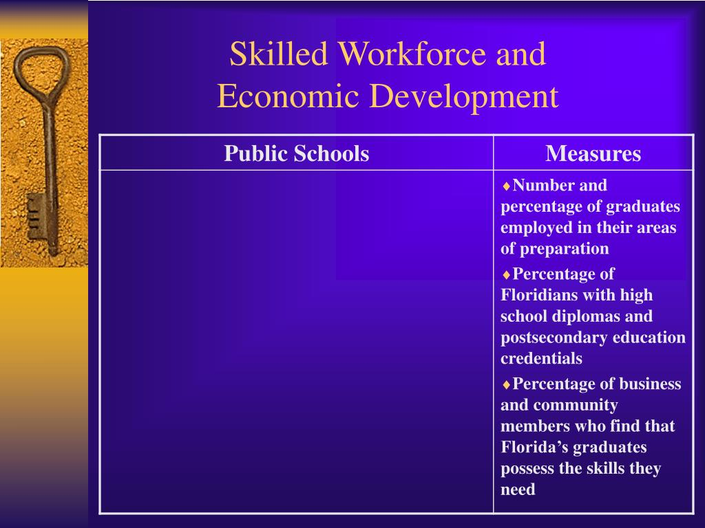 Skilled Workforce and