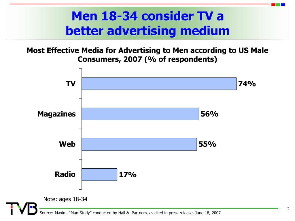 Men 18-34 consider TV a