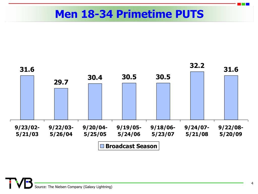 Men 18-34 Primetime PUTS