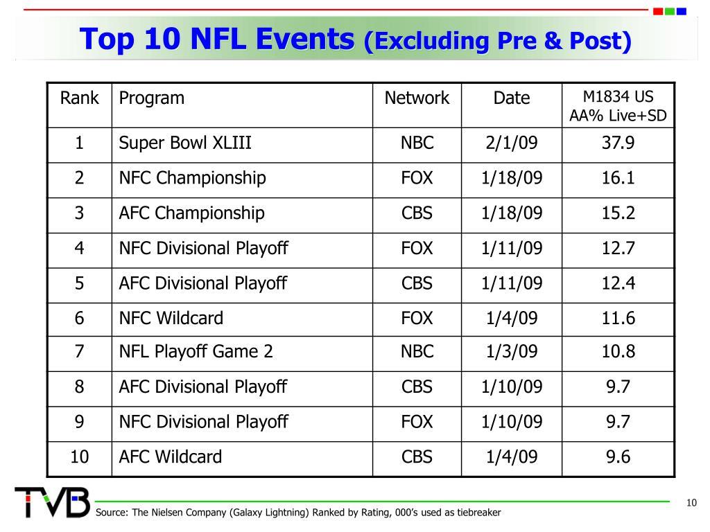 Top 10 NFL Events