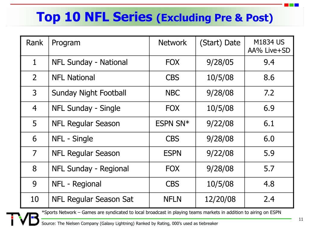 Top 10 NFL Series