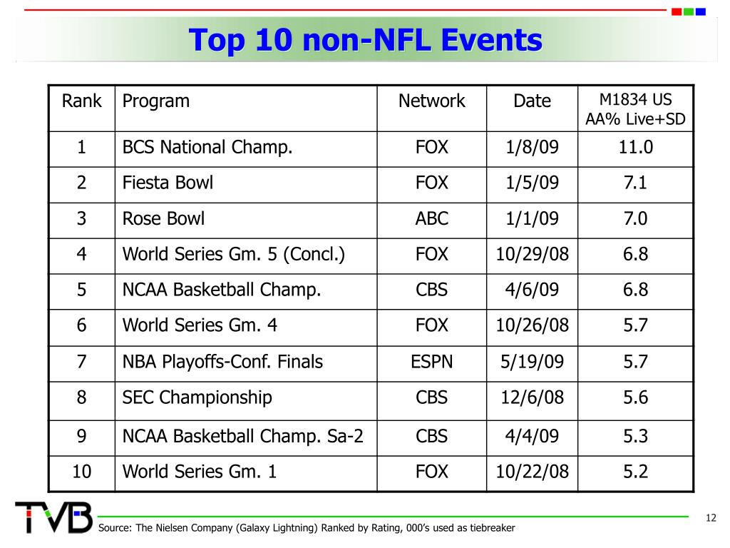 Top 10 non-NFL Events